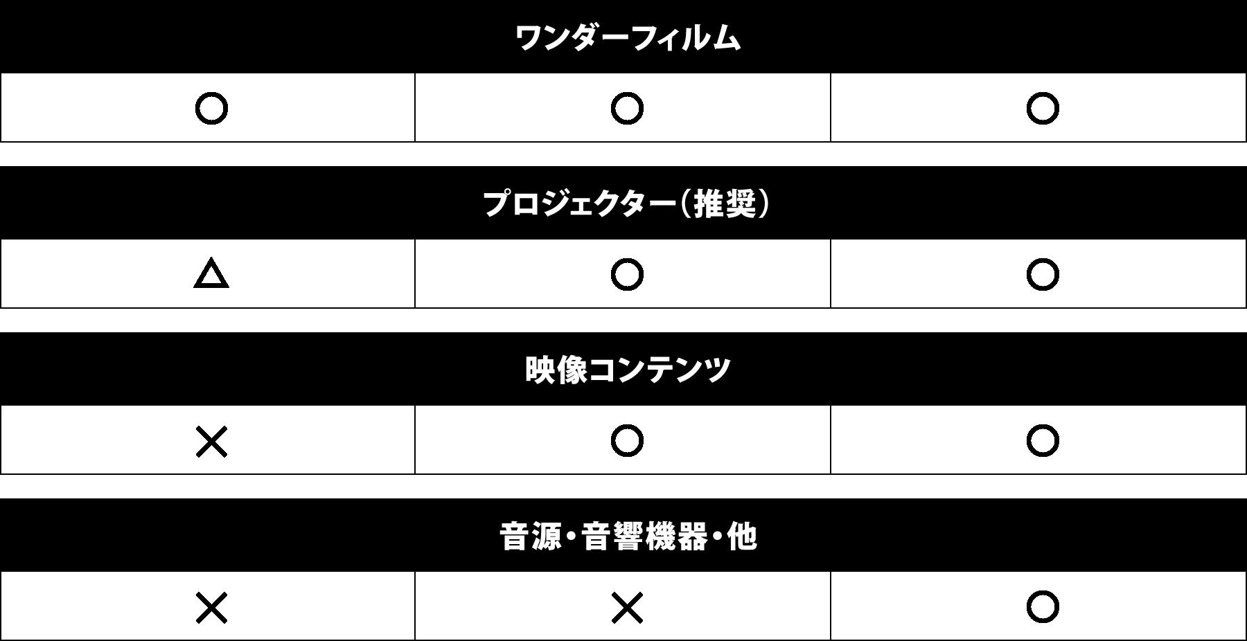 ワンダーフィルム プロジェクター(推奨) 映像コンテンツ 音源+音響・他設備